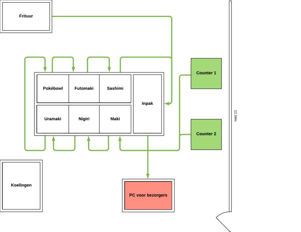 Horeca keuken plattegrond sushirestaurant
